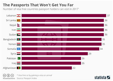 Chart: The Passports That Won't Get You Far | Statista