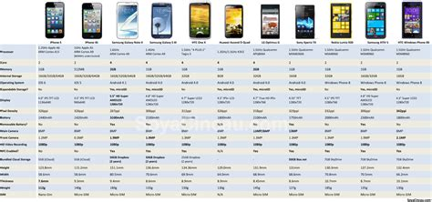 By the numbers: iPhone 5 specs and dimensions compared