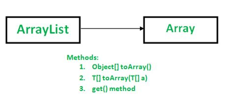 ArrayList to Array Conversion in Java : toArray() Methods