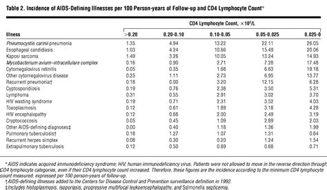The Incidence of AIDS-Defining Illnesses in 4883 Patients
