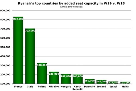Ryanair's winter growth down to 4% from 13% last winter