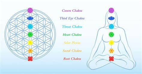 Warning Signs Your Chakras Are Out Of Balance - The Event
