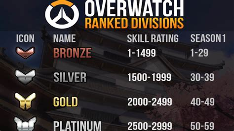 Ten Ton Hammer | Overwatch - S2 Ranked Divisions