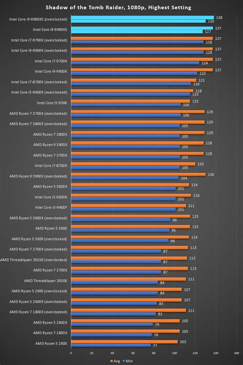 Intel's Fastest Ever Mainstream Processor Reviewed: Is The